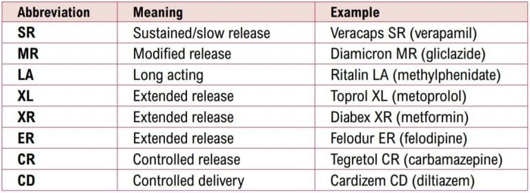 Slow release medication abbreviations
